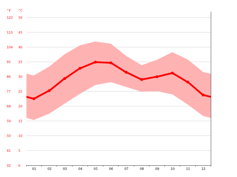 average temperature, Kobenni