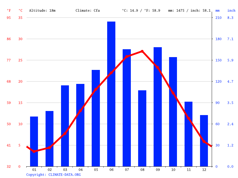 Climograph // Weather by Month, Fujiidera