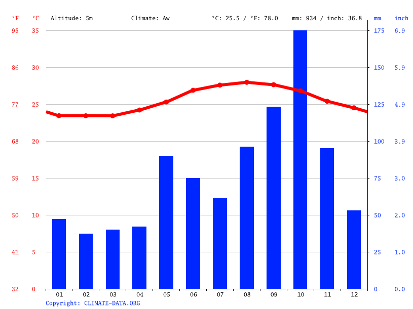 Climate graph // Weather by Month, Seymours Setllement