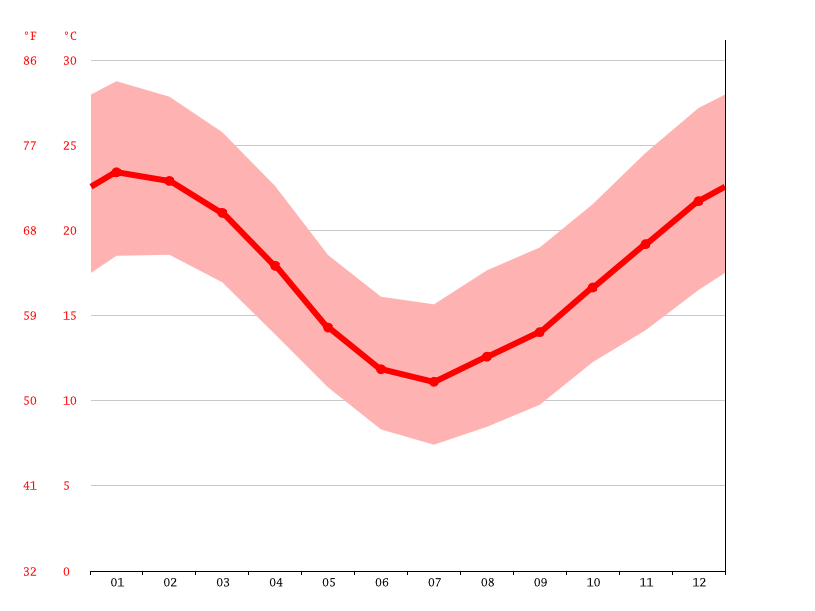 Temperature graph, Fraile Muerto