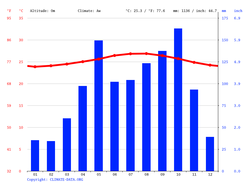 Climate graph // Weather by Month, Miragoane