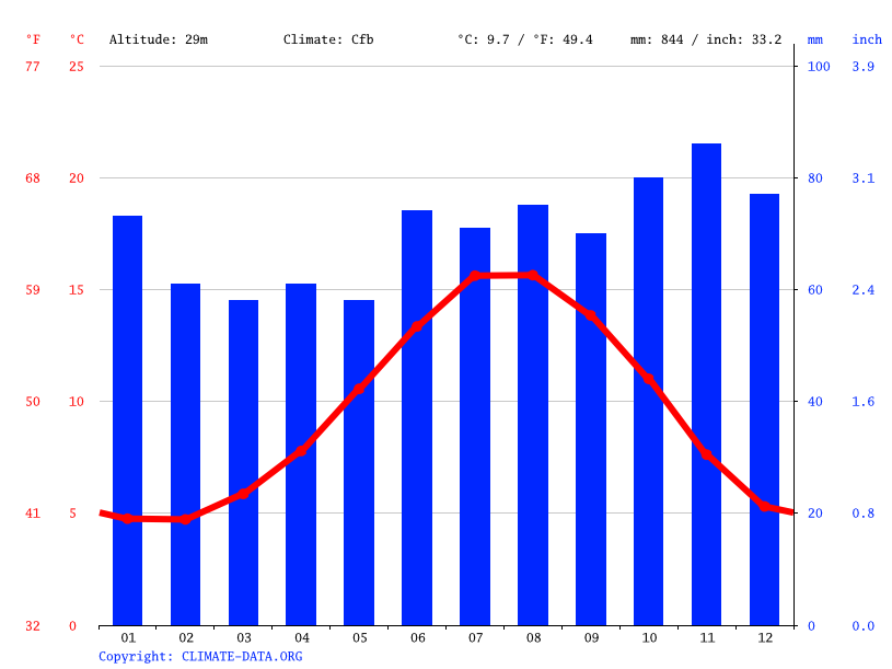 Climate graph // Weather by Month, Cayton