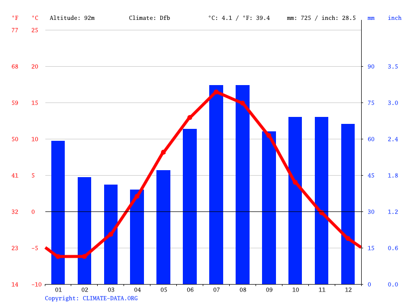Climate graph // Weather by Month, Bjännsjö