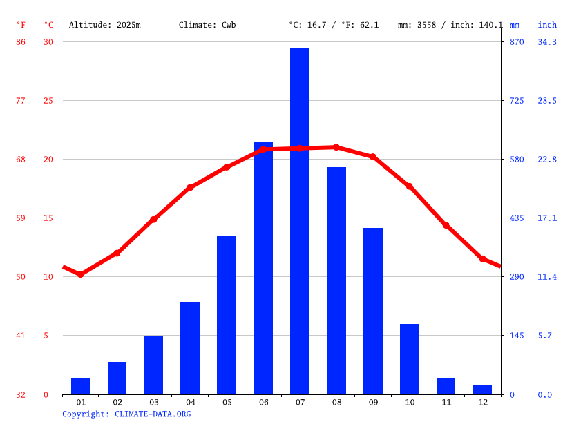 Climate graph // Weather by Month, Ghum