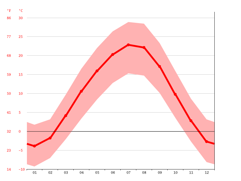 Temperature graph, Bishkek