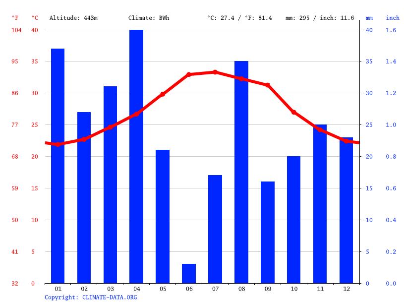 Climate graph, Holhol