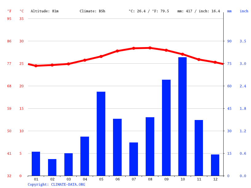Climate graph // Weather by Month, Jean-Rabel