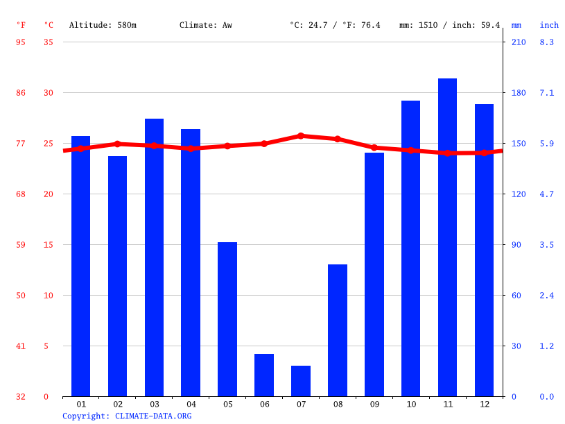 Climate graph // Weather by Month, Kakenge