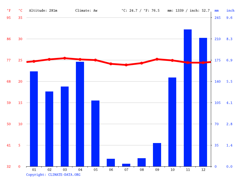 Climate graph // Weather by Month, Maluku