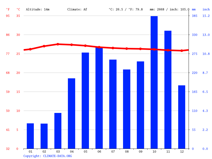 Climate graph, Kiribathgoda