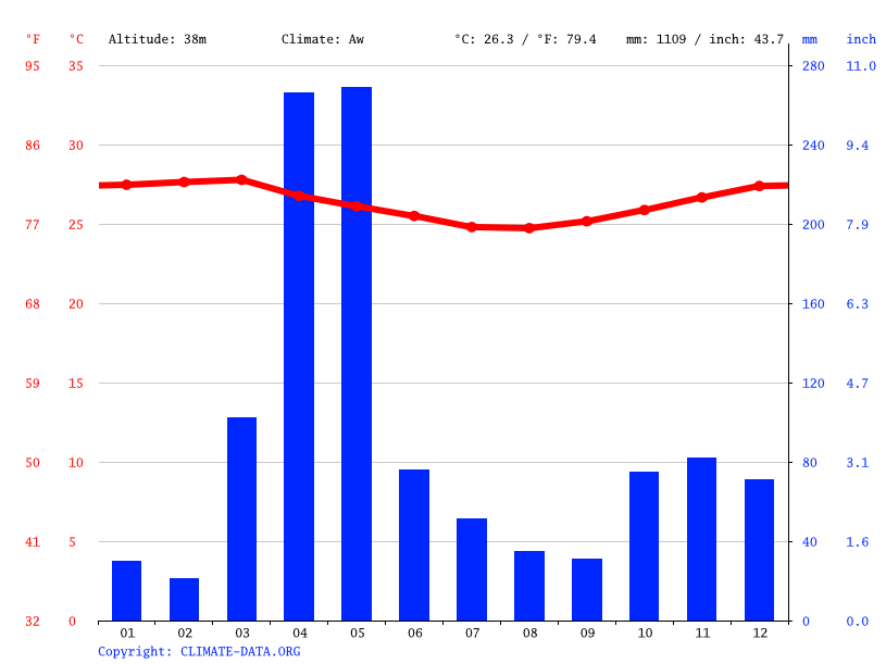 Climate graph // Weather by Month, Chake Chake
