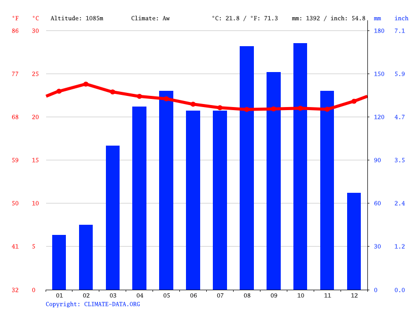Climate graph // Weather by Month, Mbau
