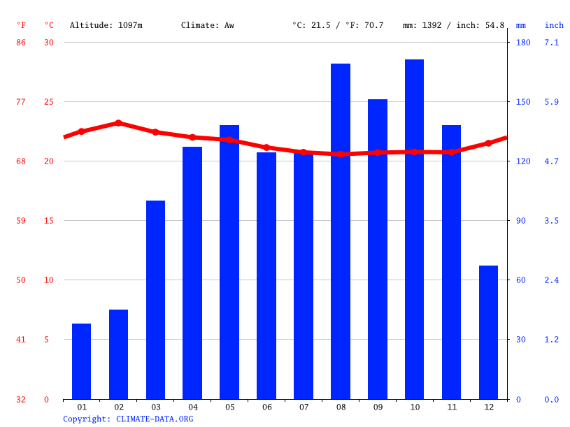 Climate graph // Weather by Month, Eringiti