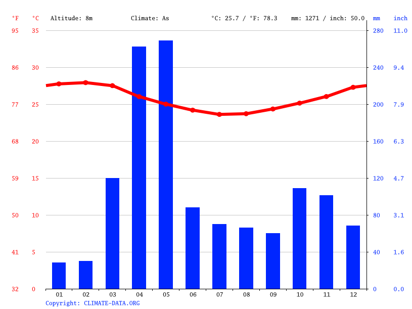 Climate graph // Weather by Month, Ushongo