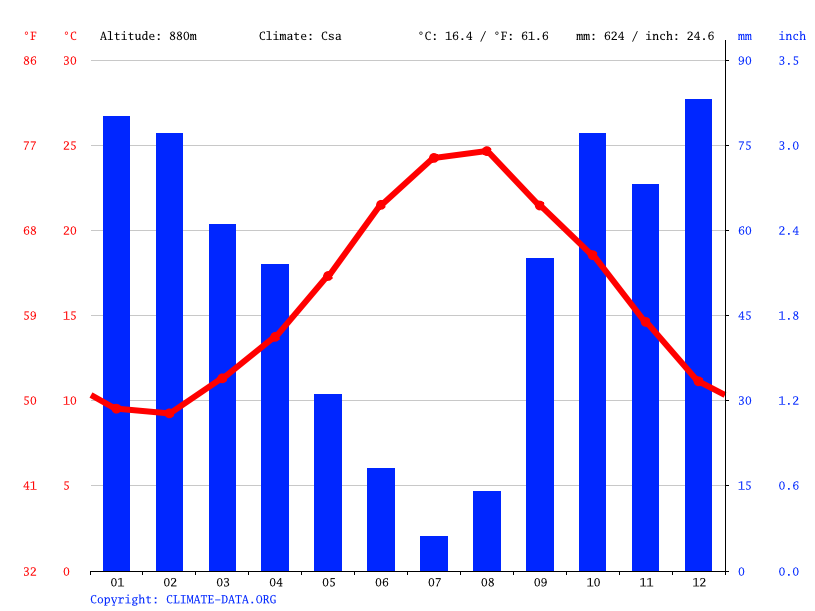 Climate graph // Weather by Month, Gibilmanna