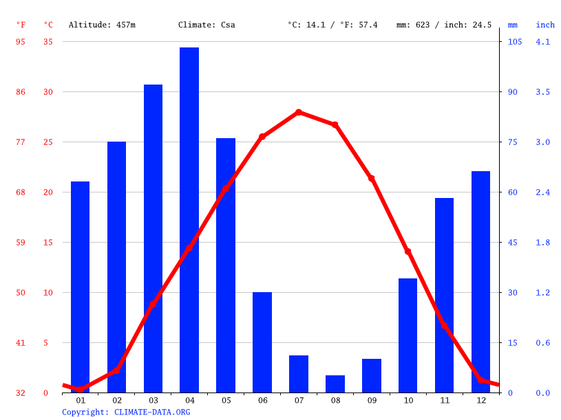 Climate graph // Weather by Month, Tashkent