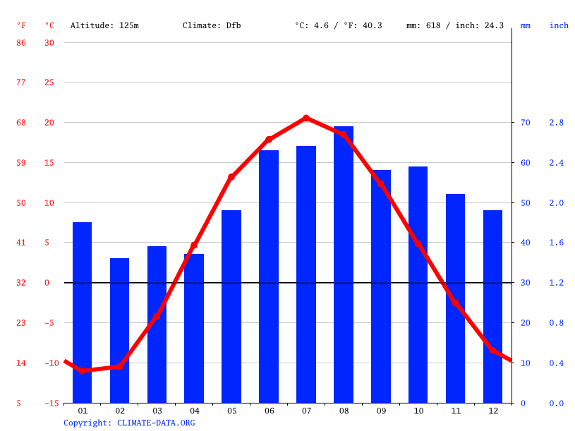 Climate graph // Weather by Month, Nizhnekamsk