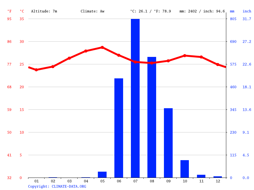 Climate graph // Weather by Month, Alibag