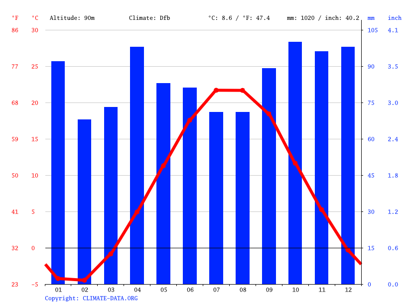 Climate graph // Weather by Month, Pickering