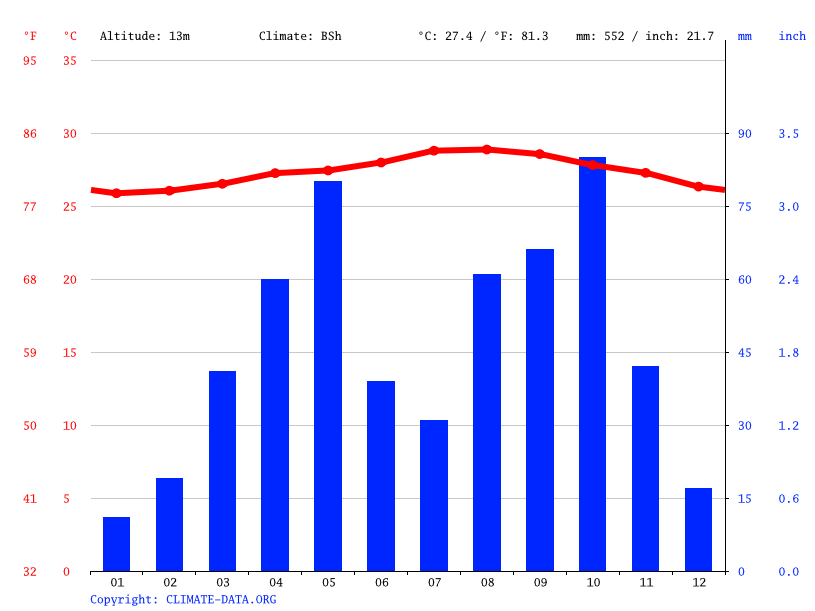Climate graph // Weather by Month, Batey 2