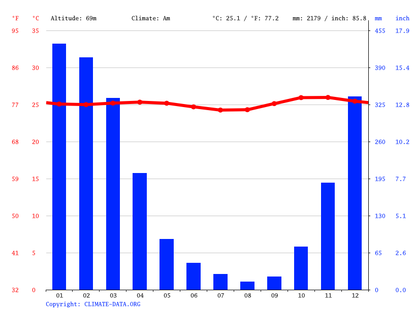 Climate graph // Weather by Month, Kediri