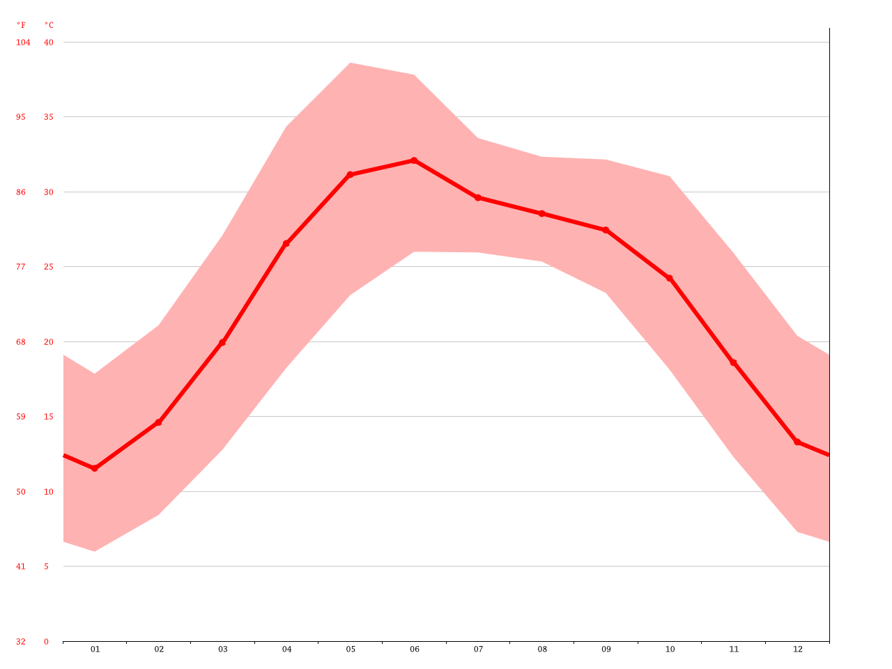 Jalandhar climate: Average Temperature, weather by month