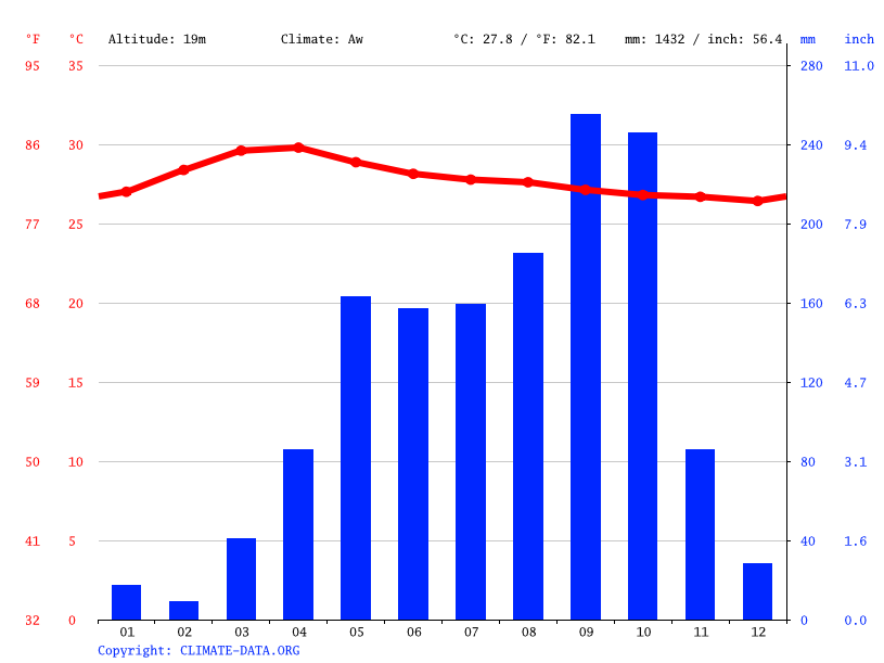 Climate graph // Weather by Month, Phnom Penh