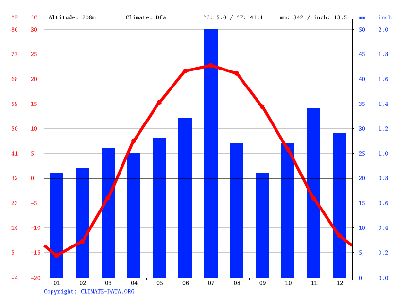 Climate graph // Weather by Month, Semipalatinsk