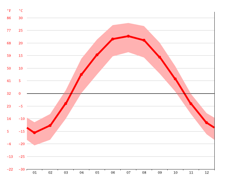 Temperature graph, Semipalatinsk