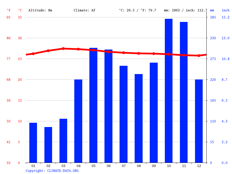 Climate graph // Weather by Month, Divulapitiya