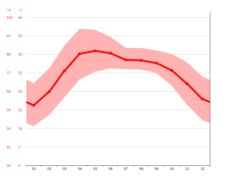 Temperature graph, Muzaffarpur
