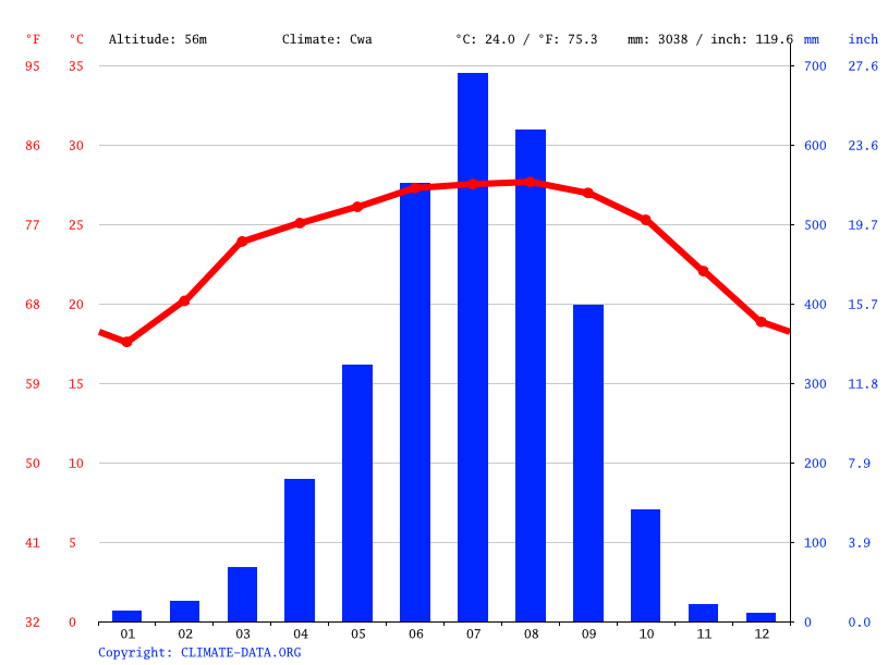 Climograph // Weather by Month, Guwahati