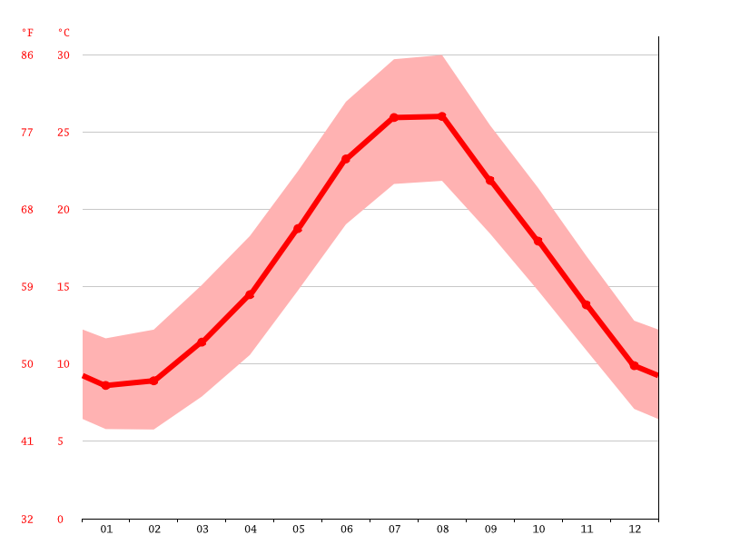Temperature graph, Barletta