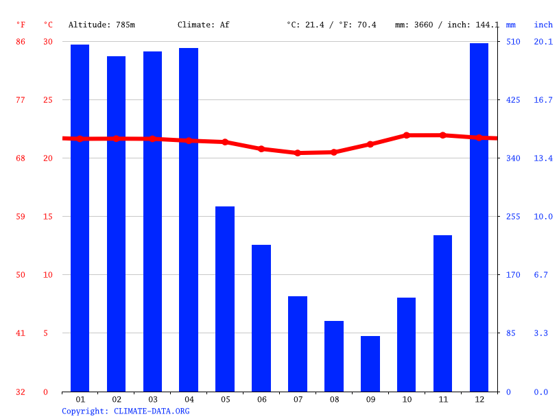 Climate graph // Weather by Month, Rantepao