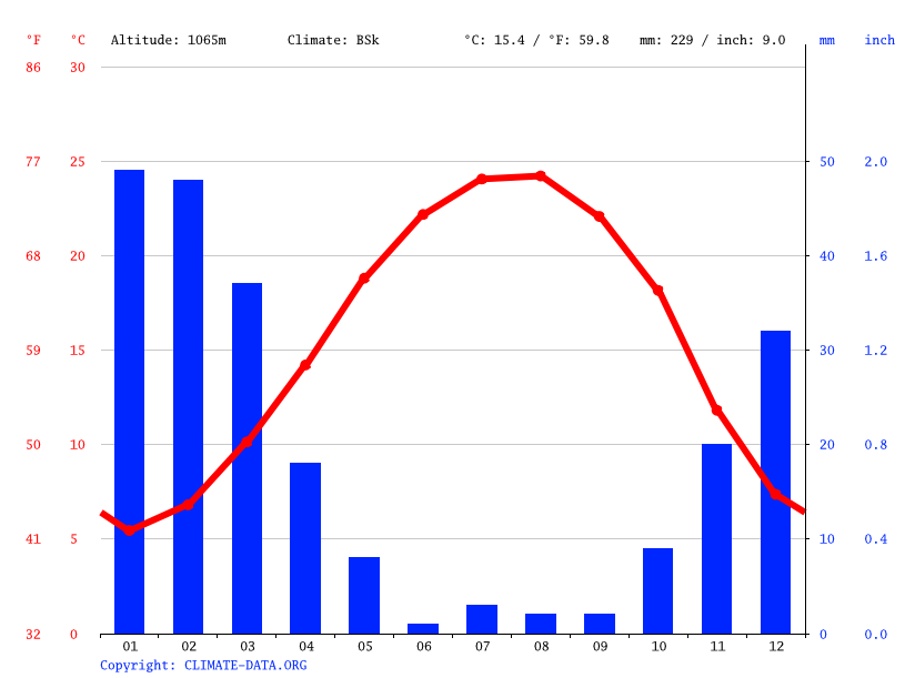 Climate graph // Weather by Month, As Suwayda