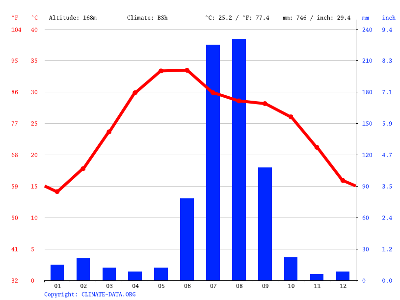 Climate graph // Weather by Month, Agra