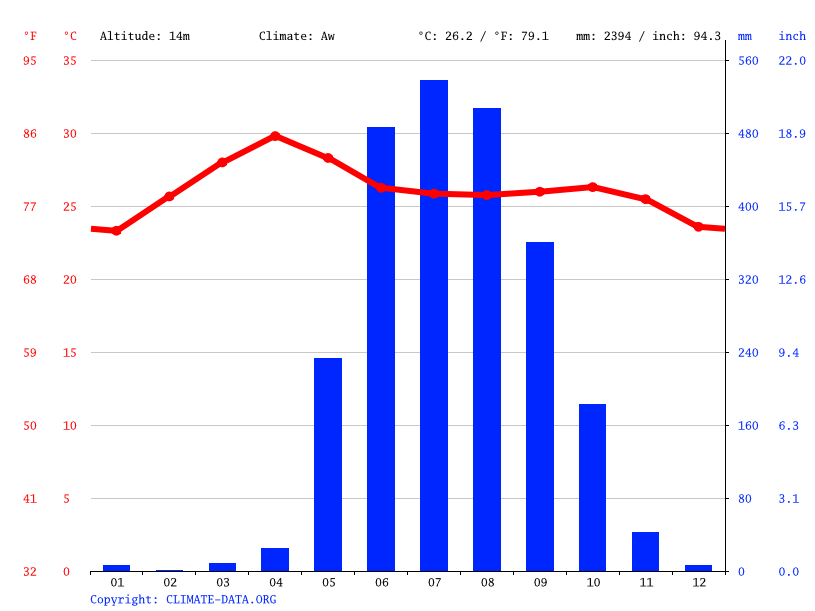 Climate graph // Weather by Month, yedgy