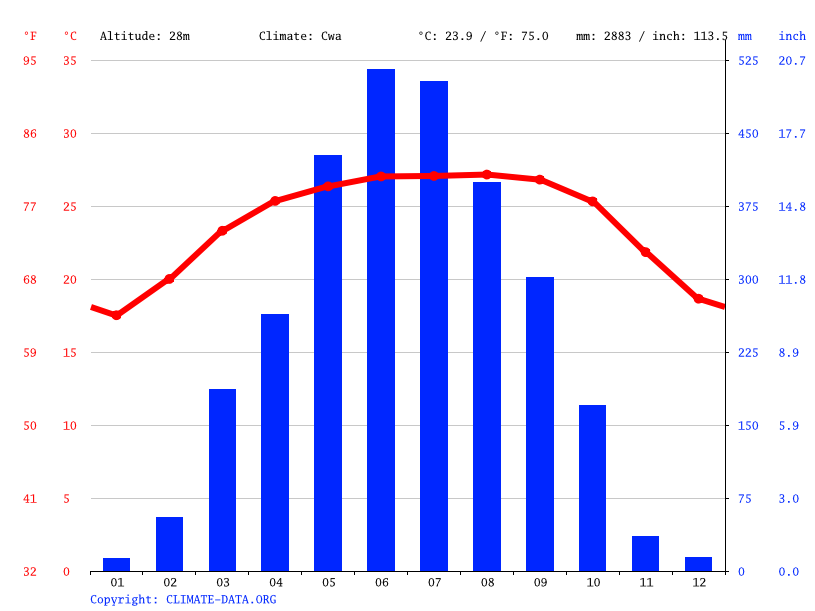 Climate graph, Silchar