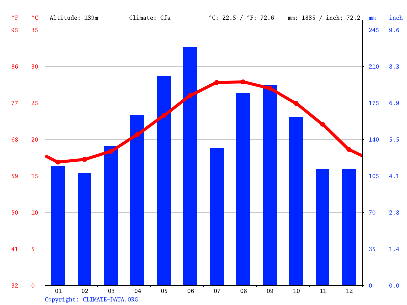 Climate graph // Weather by Month, Nago
