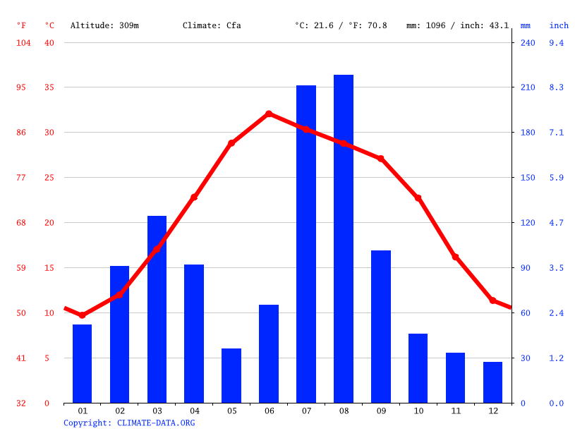 Climate graph // Weather by Month, Turlāndi