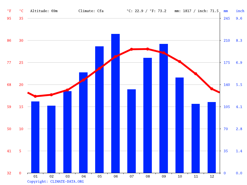 Climate graph // Weather by Month, Okinawa