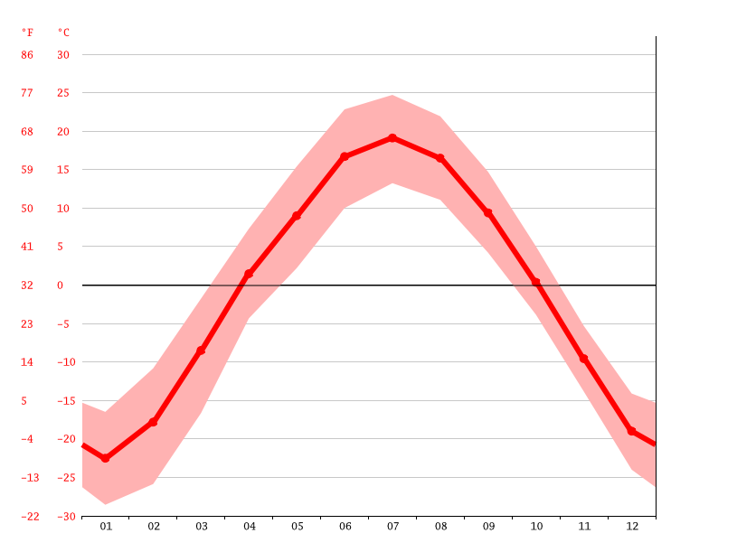 Temperature graph, Tataurovo