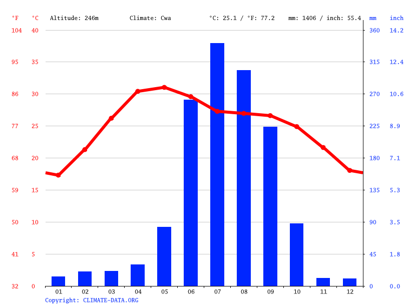 Climate graph // Weather by Month, Puruliya