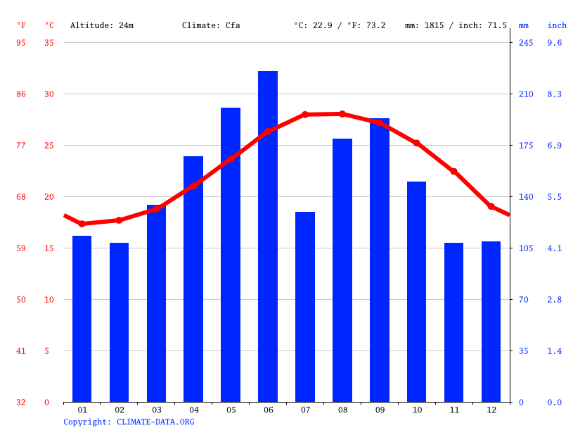 Climate graph // Weather by Month, Uruma