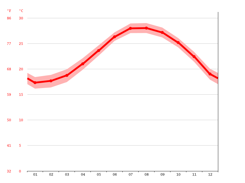 Temperature graph, Uruma