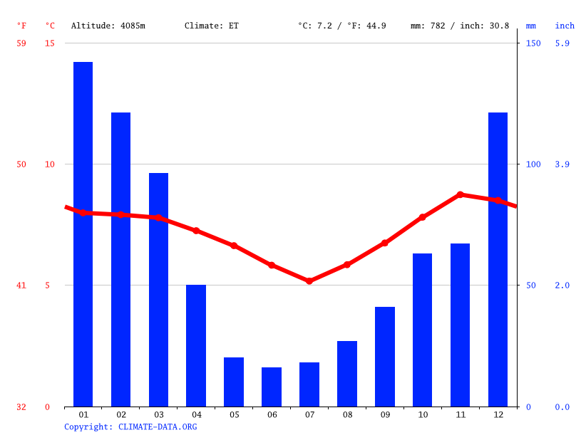 Climate graph // Weather by Month, El Alto