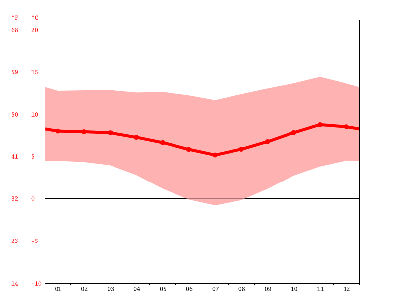 Temperature graph, El Alto