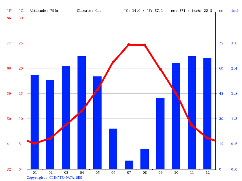 Climate graph // Weather by Month, Cambil