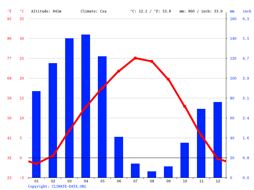Climate graph // Weather by Month, Dushanbe