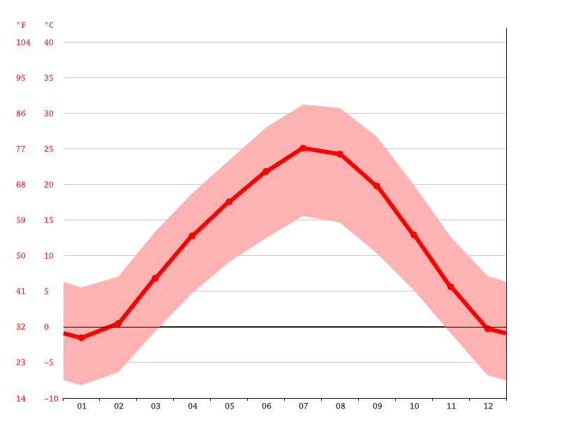 Temperature graph, Dushanbe